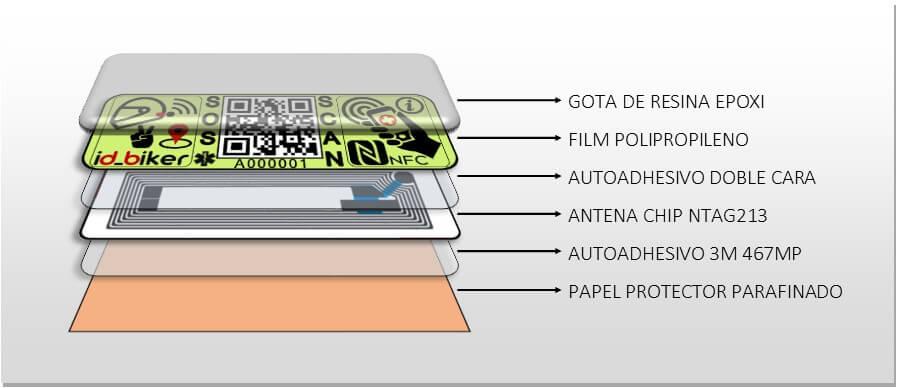 Desglose capas etiqueta NFC motorista código QR